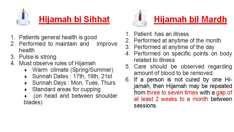 conditons for hijamah